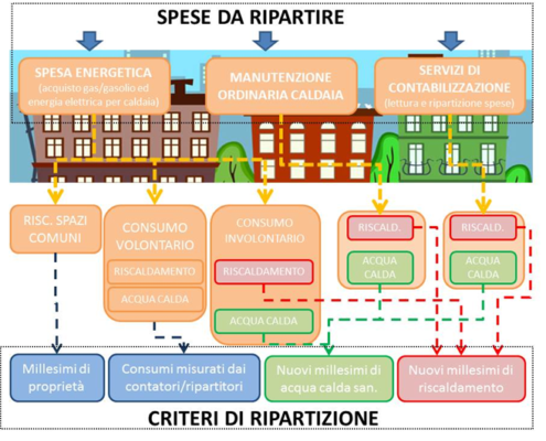 criteri-ripartizione-contabilizzazione-calore-condomini-ancona