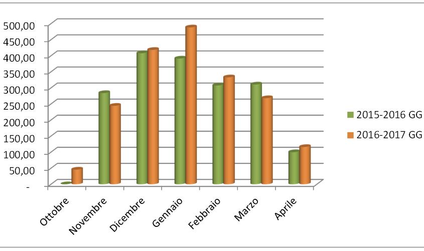gradi_giorno_dati_per_contabilizzazine_calore_ancona